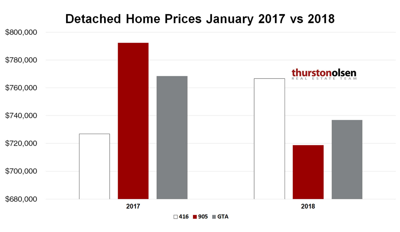 Detached Home Prices January 2017 vs 2018