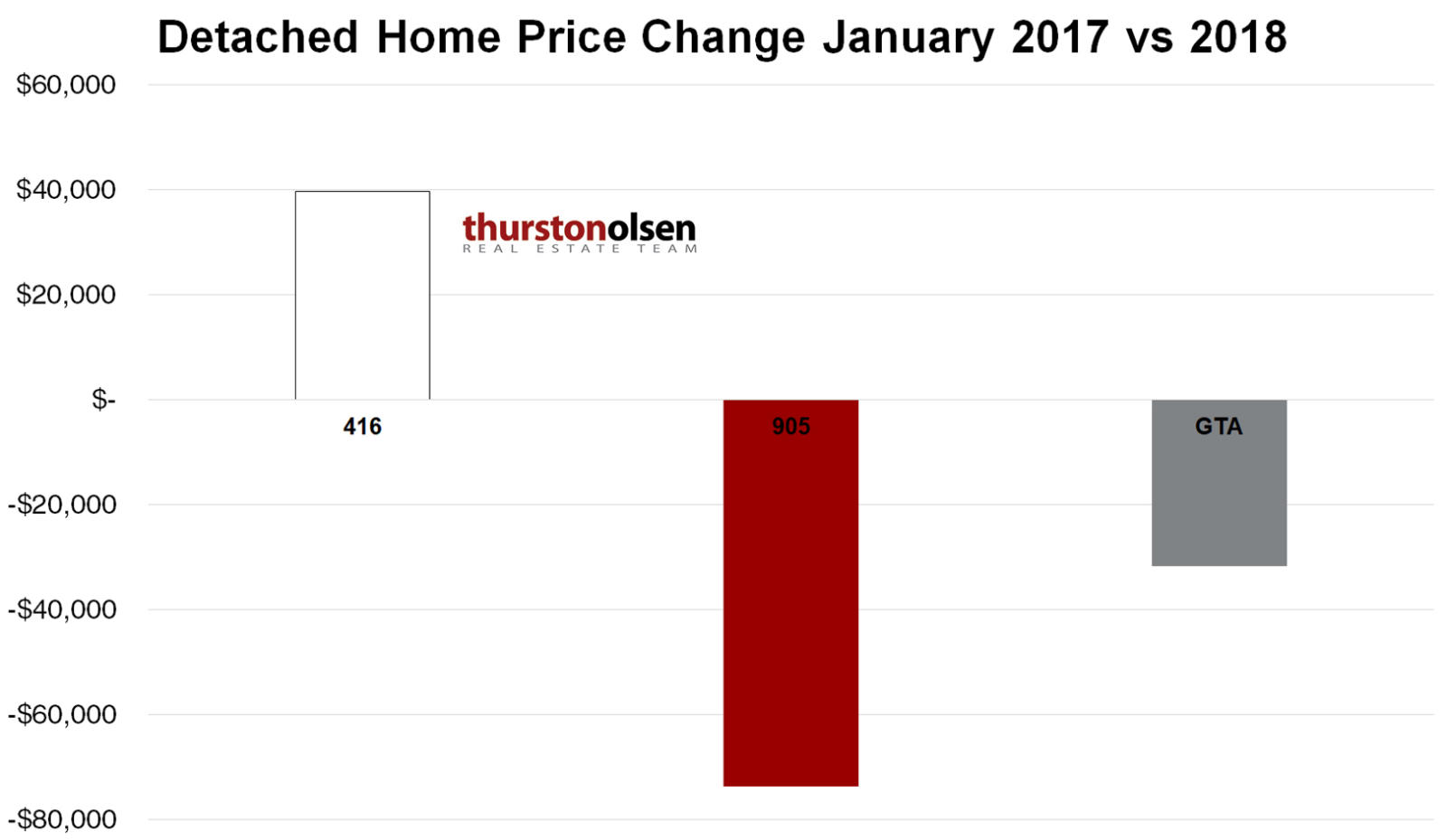 Detached Home Price Change January 2017 vs 2018