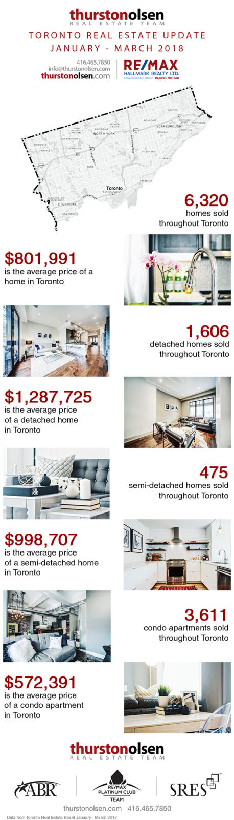 Thurston Olsen Team Toronto Real Estate Update January - March 2018 Q1