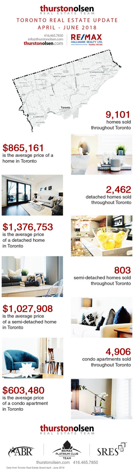 Toronto real estate update April - June 2018 Q2