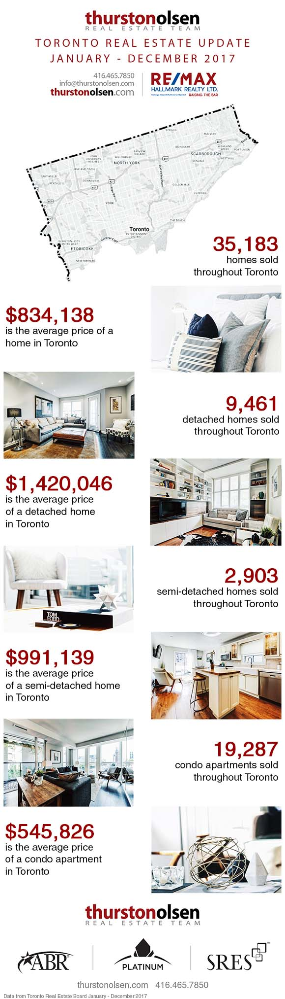 Toronto Real Estate Update