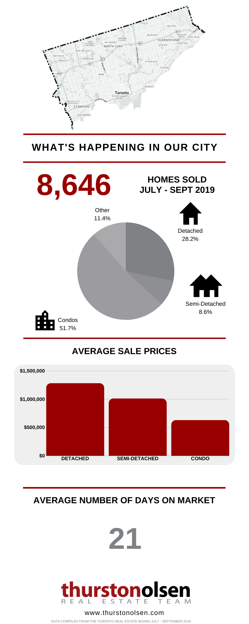 Toronto July to September 2019 Real Estate Update